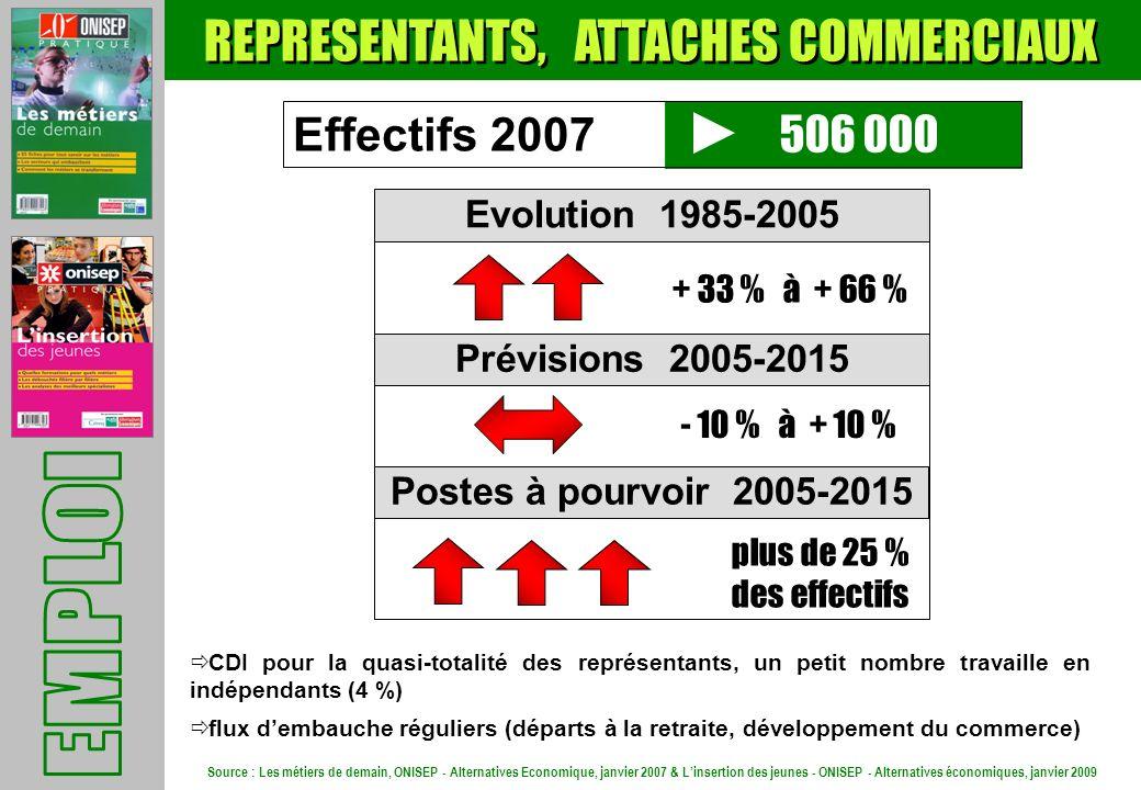 REPRESENTANTS, ATTACHES COMMERCIAUX 506 000 Evolution 1985-2005 Prévisions 2005-2015 Postes à pourvoir 2005-2015 + 33 % à + 66 % plus de 25 % des effe