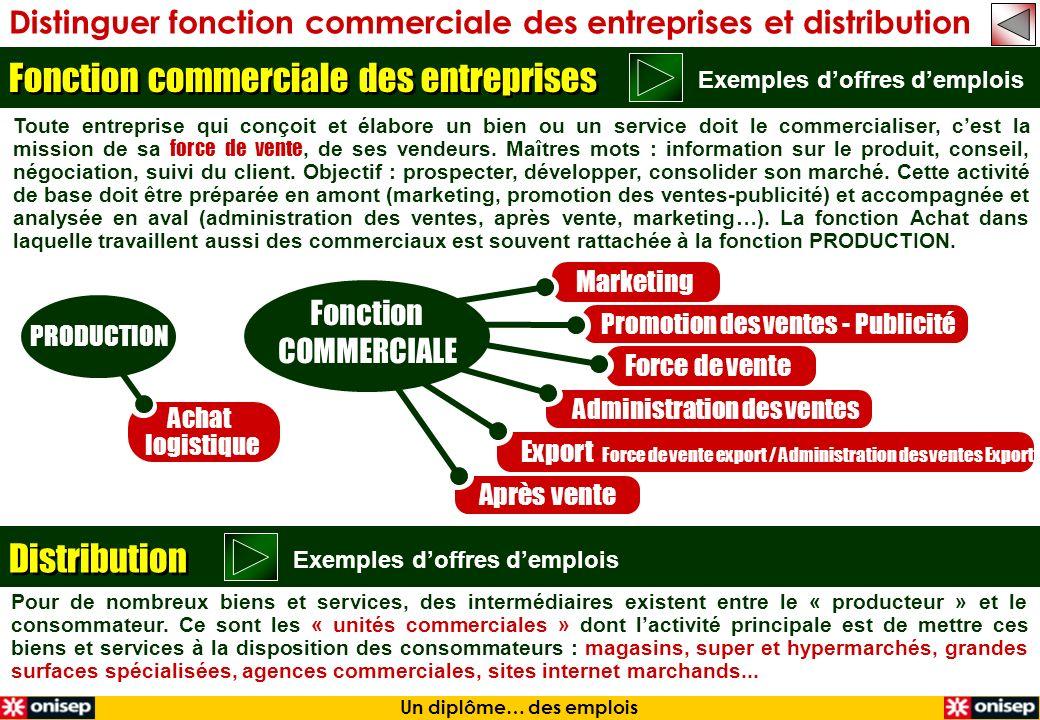 Distinguer fonction commerciale des entreprises et distribution Toute entreprise qui conçoit et élabore un bien ou un service doit le commercialiser,
