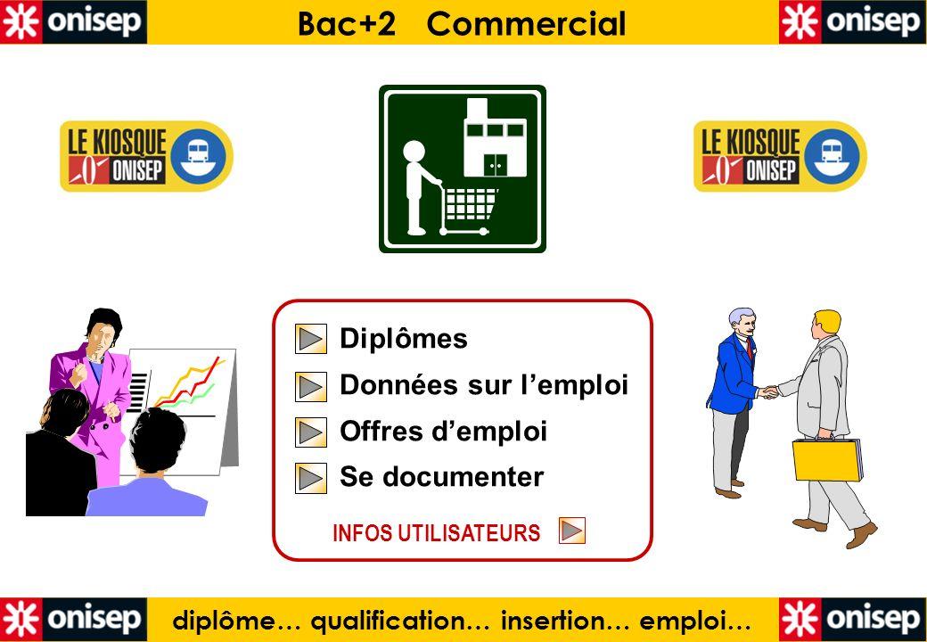 Bac+2 COMMERCIAL Un diplôme… des emplois BTS Management des unités commerciales BTS Négociation et relation client BTS Technico-commercial BTSA Technico-commercial DUT Techniques de commercialisation