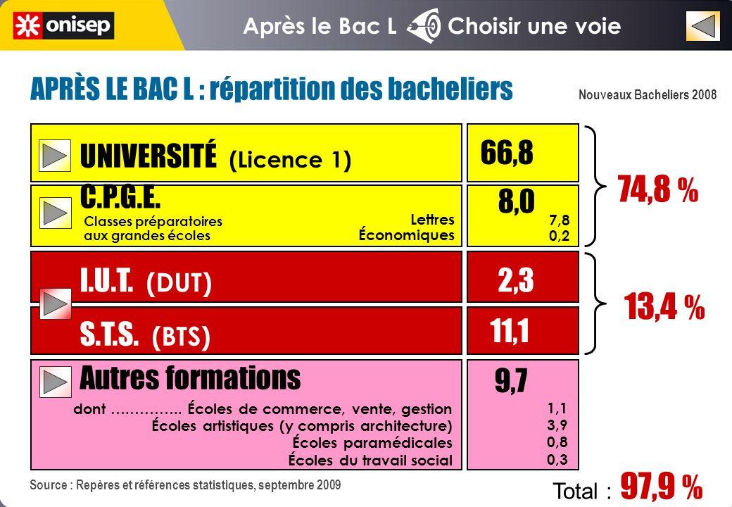 Après le Bac L Choisir une voie Nouveaux Bacheliers 2008 Source : Repères et références statistiques, septembre 2009 UNIVERSITÉ (Licence 1) 66,8 C.P.G