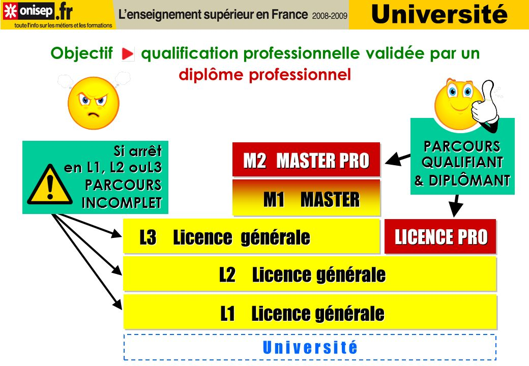 U n i v e r s i t é L1 Licence générale M1 MASTER M2 MASTER PRO L2 Licence générale L3 Licence générale LICENCE PRO Si arrêt en L1, L2 ouL3 PARCOURS INCOMPLET Si arrêt en L1, L2 ouL3 PARCOURS INCOMPLET Objectif qualification professionnelle validée par un diplôme professionnel PARCOURS QUALIFIANT & DIPLÔMANT PARCOURS QUALIFIANT & DIPLÔMANT