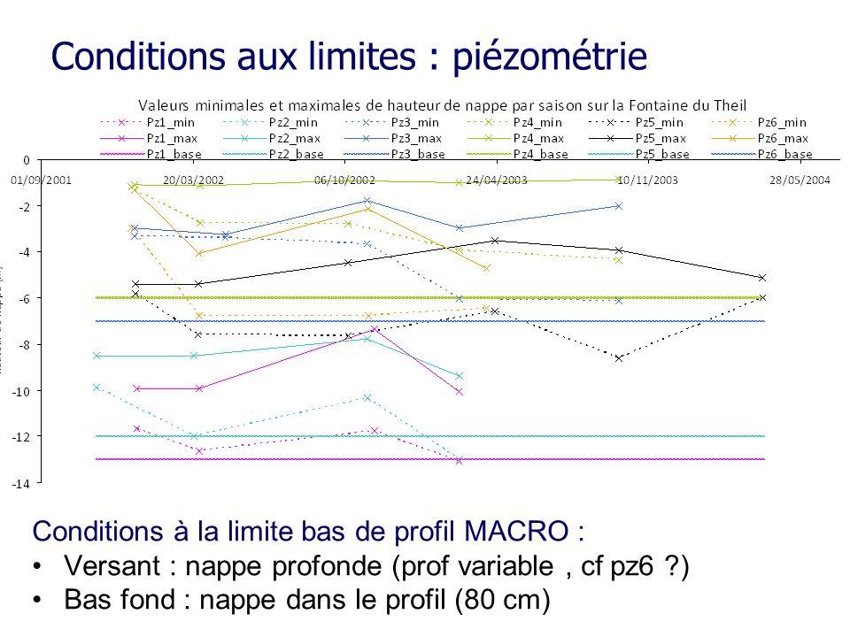Conditions à la limite bas de profil MACRO : Versant : nappe profonde (prof variable, cf pz6 ?) Bas fond : nappe dans le profil (80 cm)