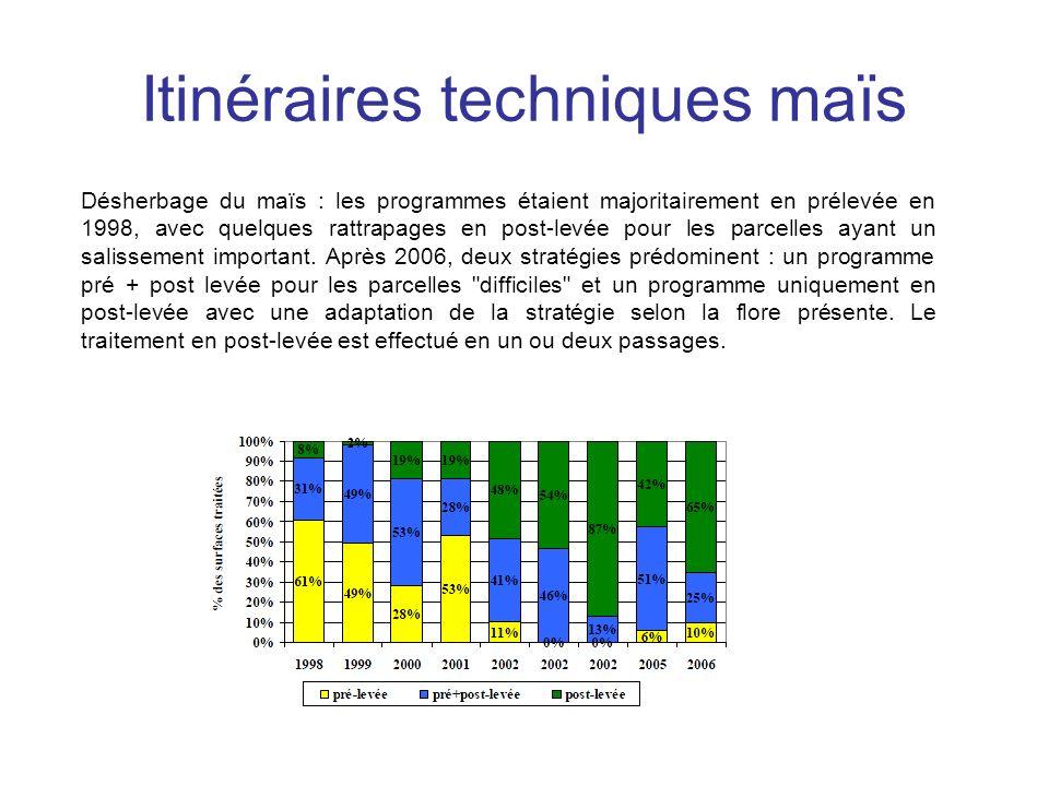 Itinéraires techniques maïs Désherbage du maïs : les programmes étaient majoritairement en prélevée en 1998, avec quelques rattrapages en post-levée p