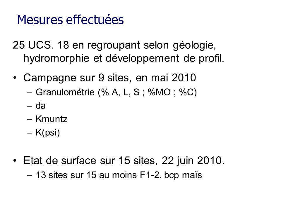 Mesures effectuées 25 UCS. 18 en regroupant selon géologie, hydromorphie et développement de profil. Campagne sur 9 sites, en mai 2010 –Granulométrie