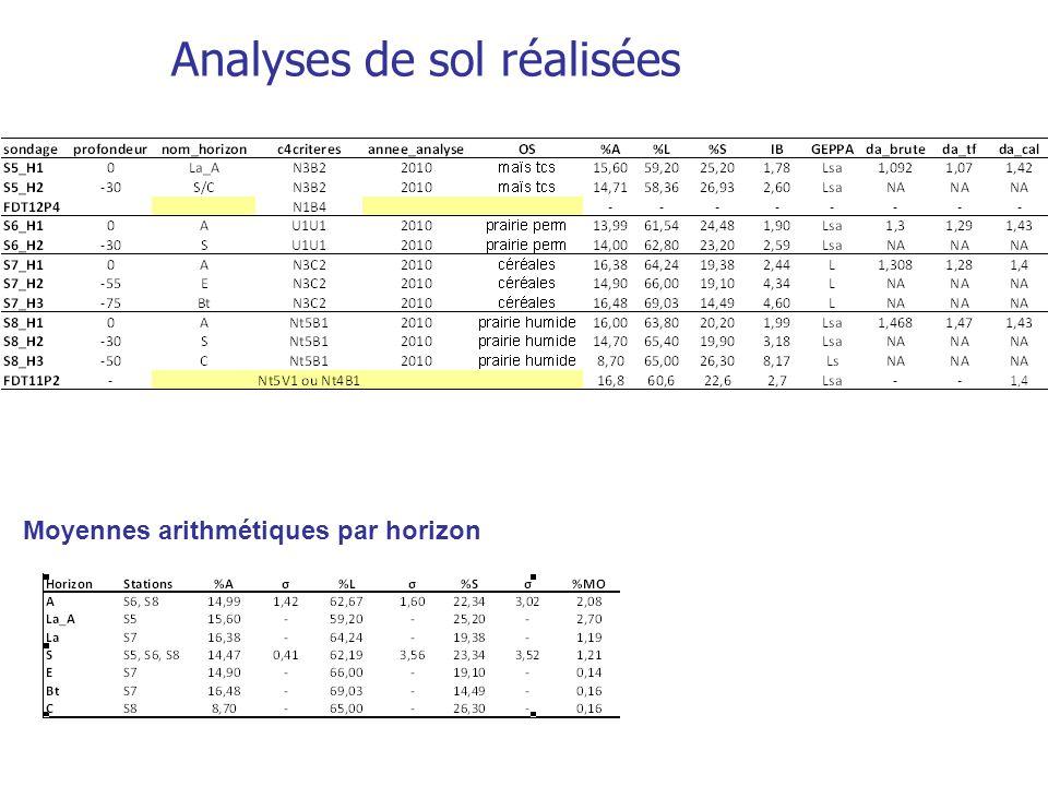 Analyses de sol réalisées Tableau 2 : Analyses de sol réalisées sur le bassin versant de la Fontaine du Theil Moyennes arithmétiques par horizon