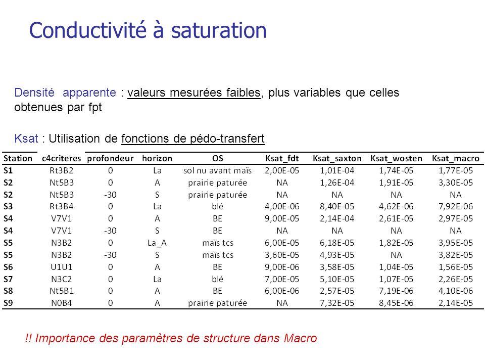 Conductivité à saturation Ksat : Utilisation de fonctions de pédo-transfert Densitéapparente : valeurs mesurées faibles, plus variables que celles obt