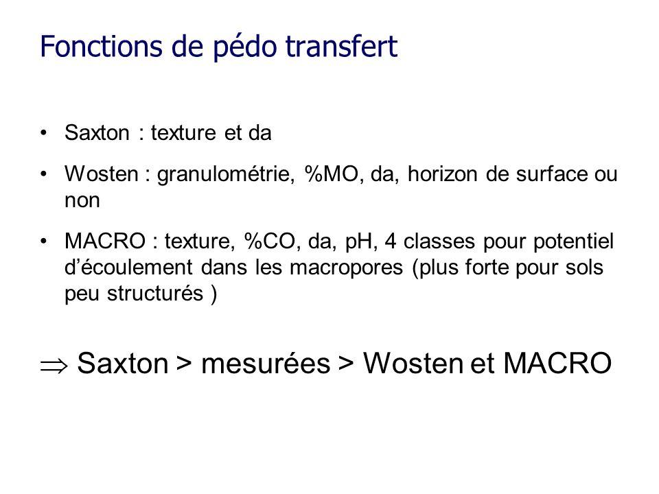 Fonctions de pédo transfert Saxton : texture et da Wosten : granulométrie, %MO, da, horizon de surface ou non MACRO : texture, %CO, da, pH, 4 classes