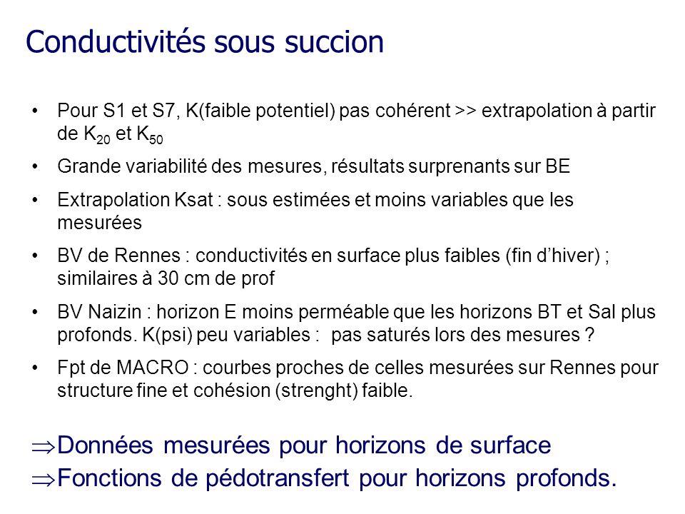 Conductivités sous succion Pour S1 et S7, K(faible potentiel) pas cohérent >> extrapolation à partir de K 20 et K 50 Grande variabilité des mesures, r