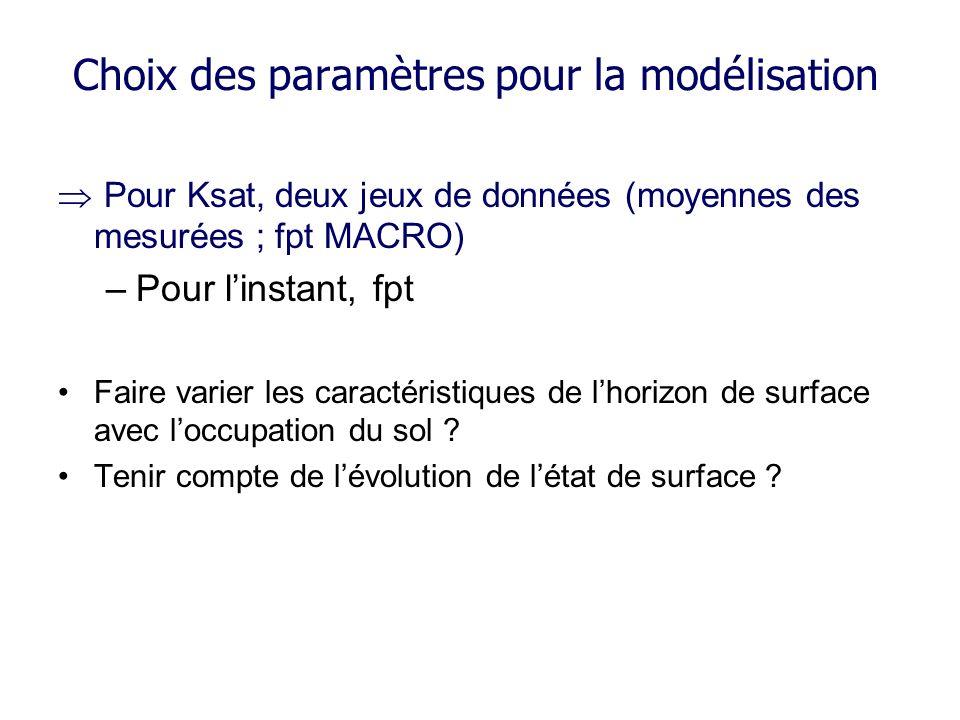 Choix des paramètres pour la modélisation Pour Ksat, deux jeux de données (moyennes des mesurées ; fpt MACRO) –Pour linstant, fpt Faire varier les car