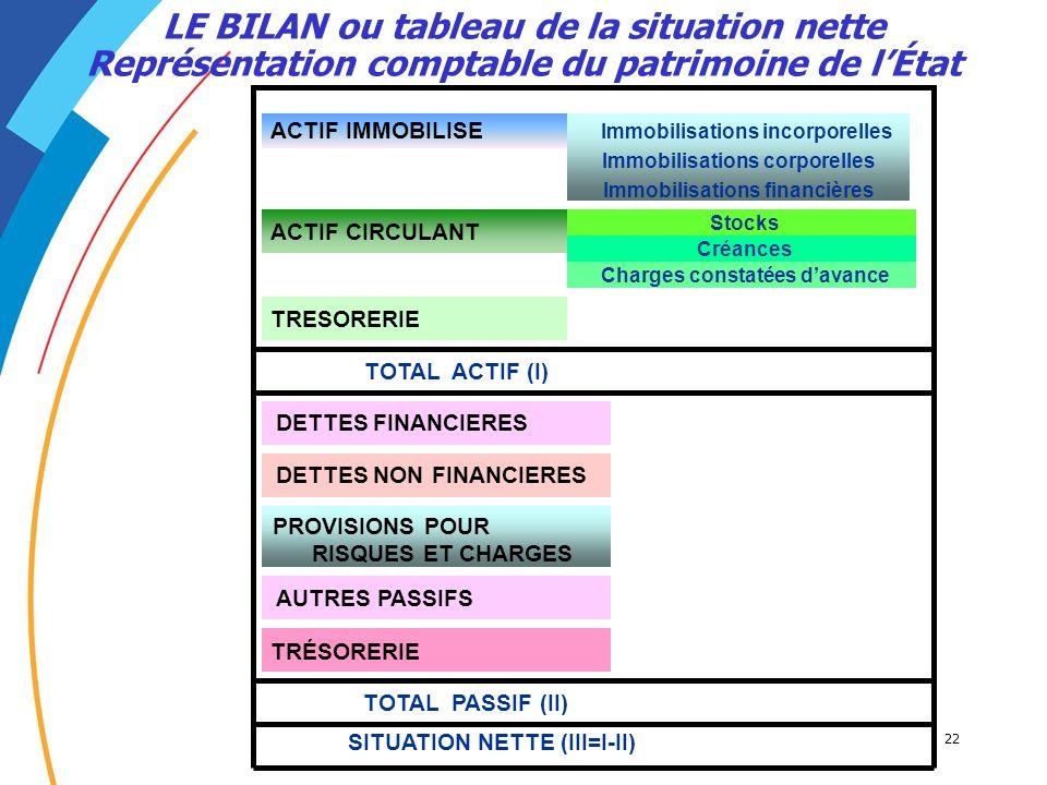 22 LE BILAN ou tableau de la situation nette Représentation comptable du patrimoine de lÉtat TOTAL PASSIF (II) SITUATION NETTE (III=I-II) Charges cons