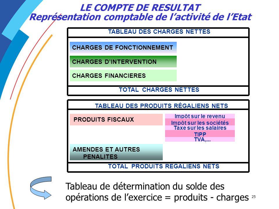 25 LE COMPTE DE RESULTAT Représentation comptable de lactivité de lEtat CHARGES DE FONCTIONNEMENT CHARGES DINTERVENTION Impôt sur le revenu PRODUITS F