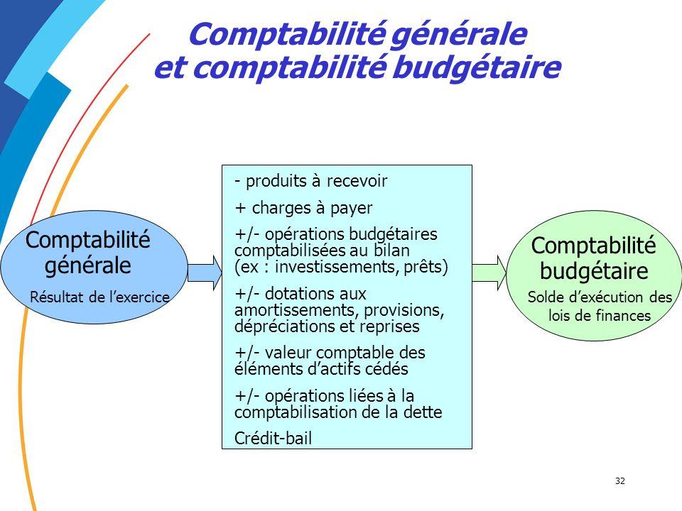 32 Comptabilité générale et comptabilité budgétaire Comptabilité générale Résultat de lexercice Comptabilité budgétaire Solde dexécution des lois de f