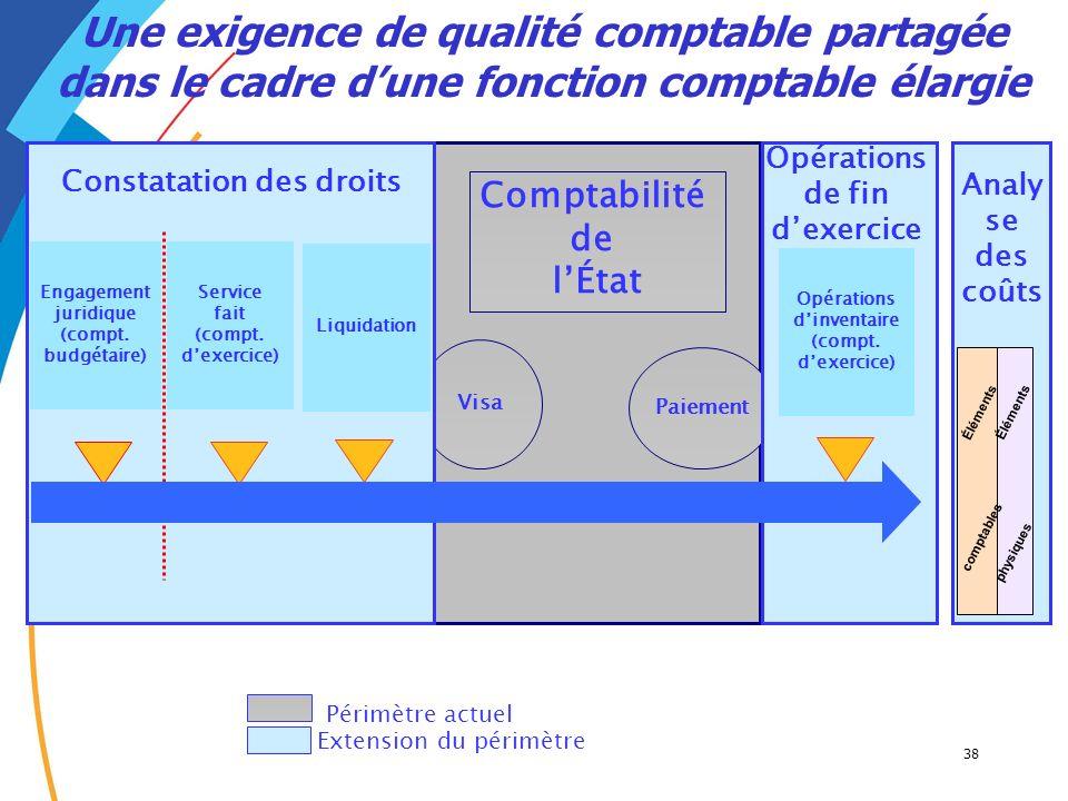 38 Comptabilité de lÉtat Visa Paiement Une exigence de qualité comptable partagée dans le cadre dune fonction comptable élargie Opérations dinventaire