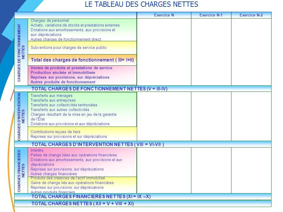 51 LE TABLEAU DES CHARGES NETTES Total charges dintervention (VI) Total produits dintervention (VII) Exercice NExercice N-1Exercice N-2 Total des char