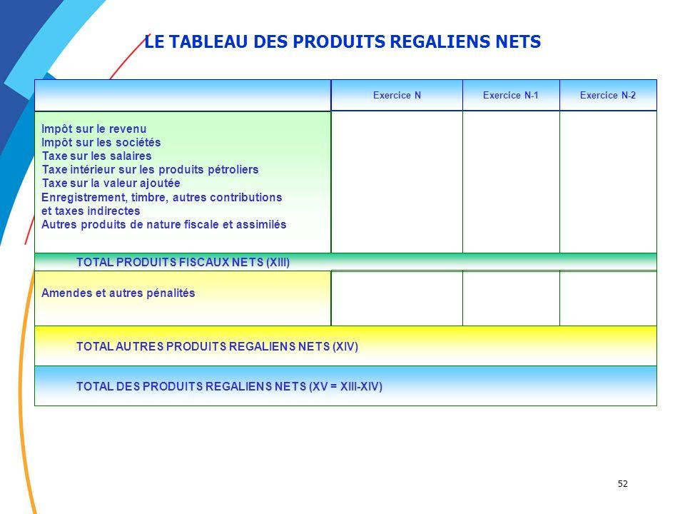 52 LE TABLEAU DES PRODUITS REGALIENS NETS Exercice NExercice N-1Exercice N-2 Impôt sur le revenu Impôt sur les sociétés Taxe sur les salaires Taxe int