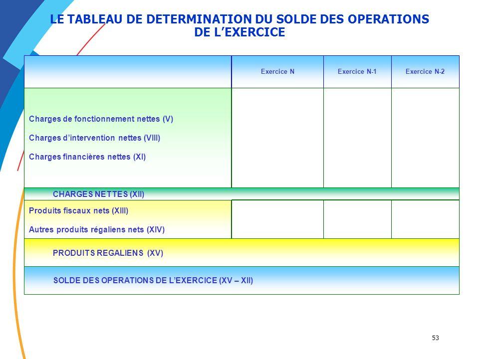 53 LE TABLEAU DE DETERMINATION DU SOLDE DES OPERATIONS DE LEXERCICE Exercice NExercice N-1Exercice N-2 Charges de fonctionnement nettes (V) Charges di