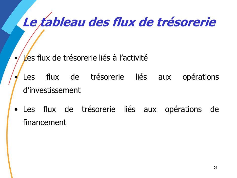 54 Les flux de trésorerie liés à lactivité Les flux de trésorerie liés aux opérations dinvestissement Les flux de trésorerie liés aux opérations de fi