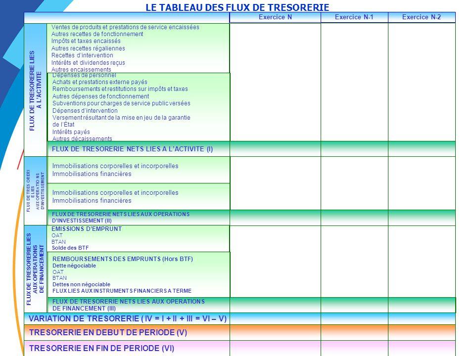 55 LE TABLEAU DES FLUX DE TRESORERIE Exercice NExercice N-1Exercice N-2 ENCAISSEMENT Ventes de produits et prestations de service encaissées Autres re