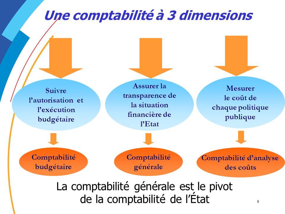 6 Une comptabilité à 3 dimensions La comptabilité générale est le pivot de la comptabilité de lÉtat Suivre lautorisation et lexécution budgétaire Assu