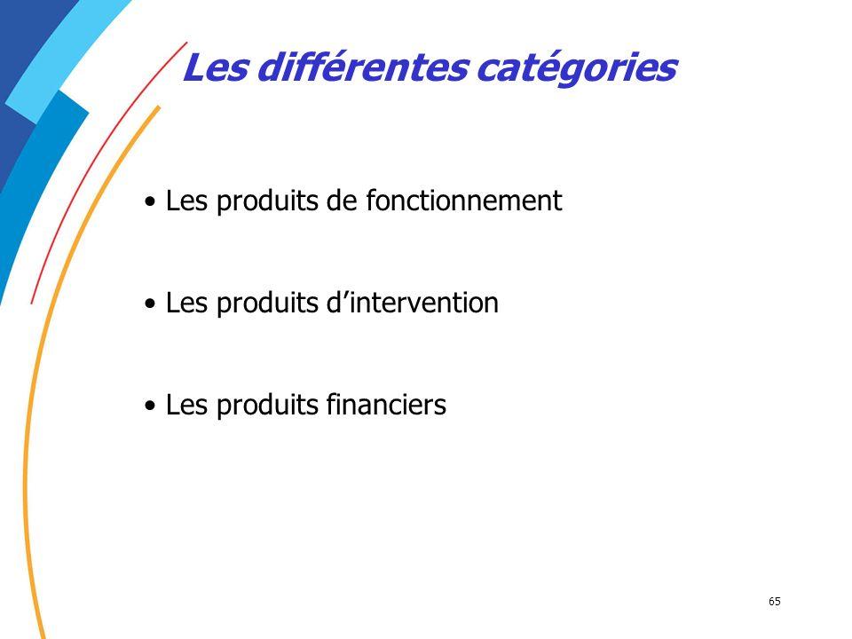 65 Les différentes catégories Les produits de fonctionnement Les produits dintervention Les produits financiers