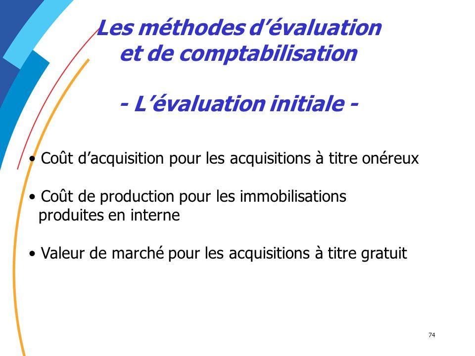 74 Les méthodes dévaluation et de comptabilisation - Lévaluation initiale - Coût dacquisition pour les acquisitions à titre onéreux Coût de production