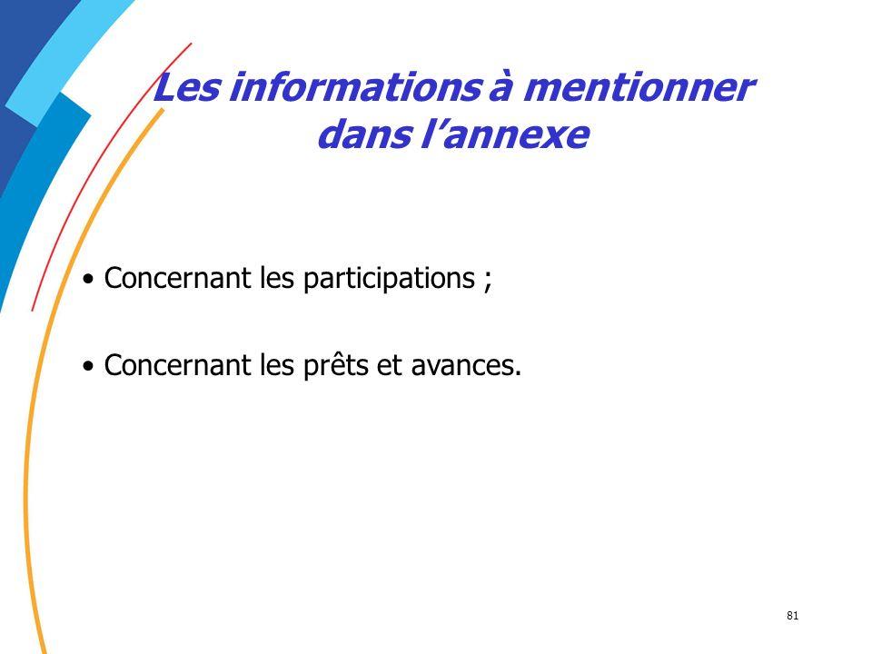 81 Les informations à mentionner dans lannexe Concernant les participations ; Concernant les prêts et avances.