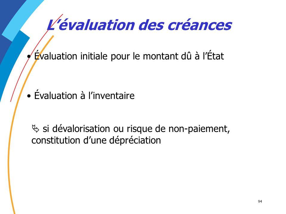 94 Évaluation à linventaire Lévaluation des créances Évaluation initiale pour le montant dû à lÉtat si dévalorisation ou risque de non-paiement, const