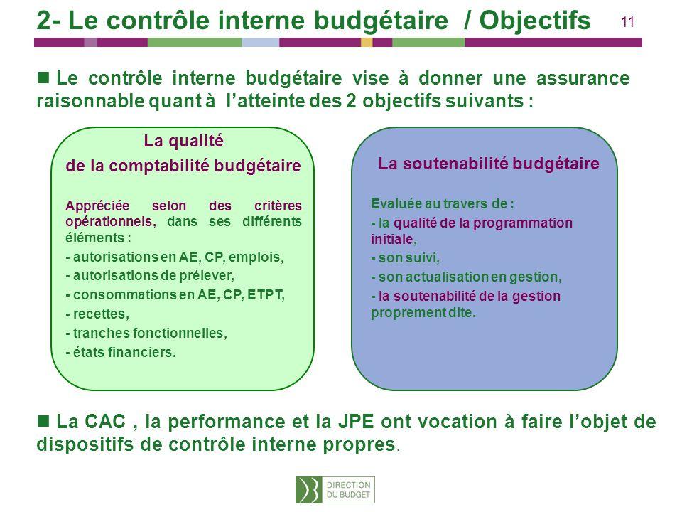 11 2- Le contrôle interne budgétaire / Objectifs Le contrôle interne budgétaire vise à donner une assurance raisonnable quant à latteinte des 2 object