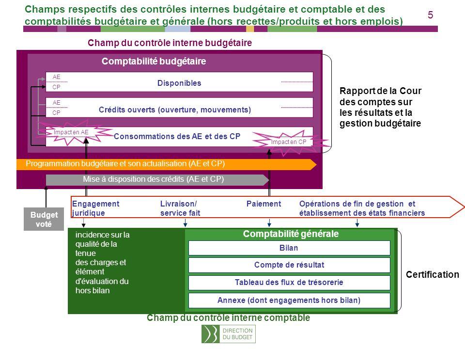 26 2 Le contrôle interne budgétaire / 5 composantes Illustrations : Les missions ainsi que les objectifs et les indicateurs de qualité de la comptabilité budgétaire et de soutenabilité sont connus et appropriés par chaque entité ayant un rôle dans les processus budgétaires.