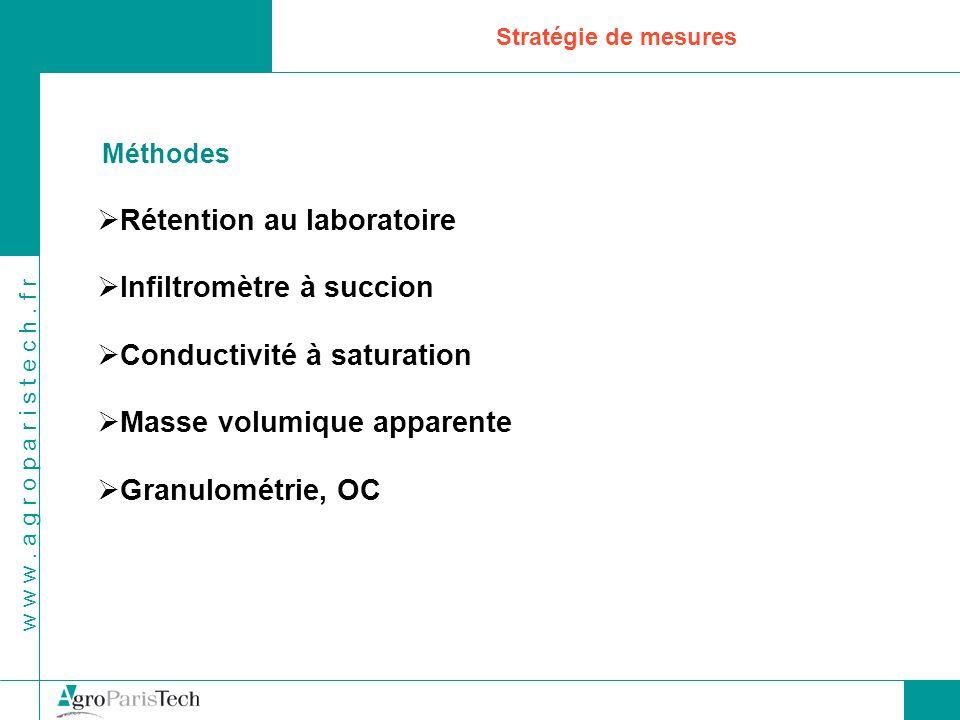 w w w. a g r o p a r i s t e c h. f r Stratégie de mesures Méthodes Rétention au laboratoire Infiltromètre à succion Conductivité à saturation Masse v