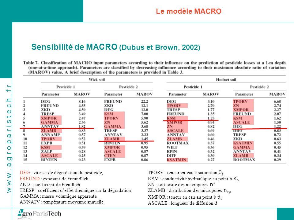 w w w. a g r o p a r i s t e c h. f r Le modèle MACRO Sensibilité de MACRO (Dubus et Brown, 2002) DEG : vitesse de dégradation du pesticide, FREUND :