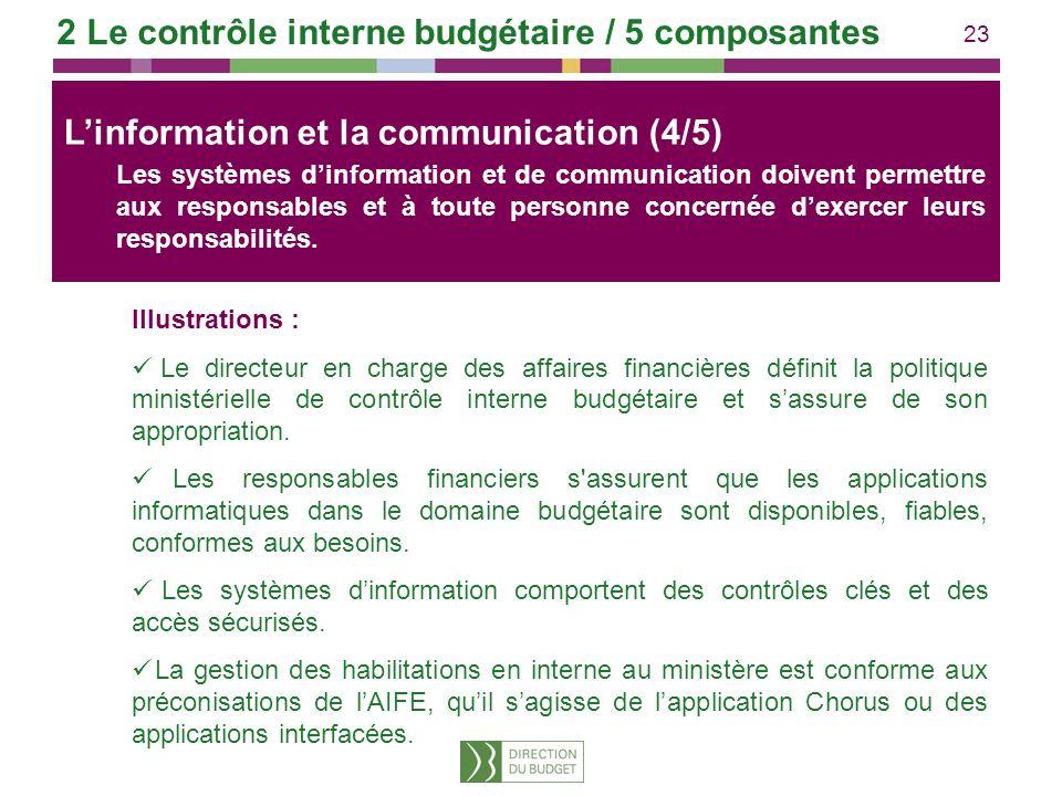 23 Linformation et la communication Illustrations : Le directeur en charge des affaires financières définit la politique ministérielle de contrôle int