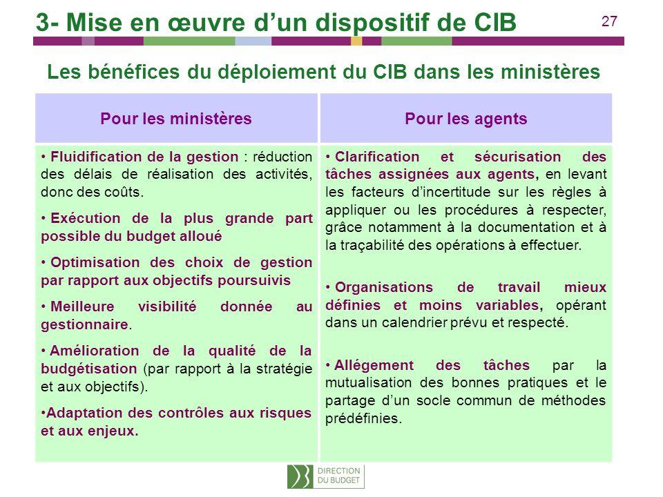 27 Les bénéfices du déploiement du CIB dans les ministères Pour les ministèresPour les agents Fluidification de la gestion : réduction des délais de r