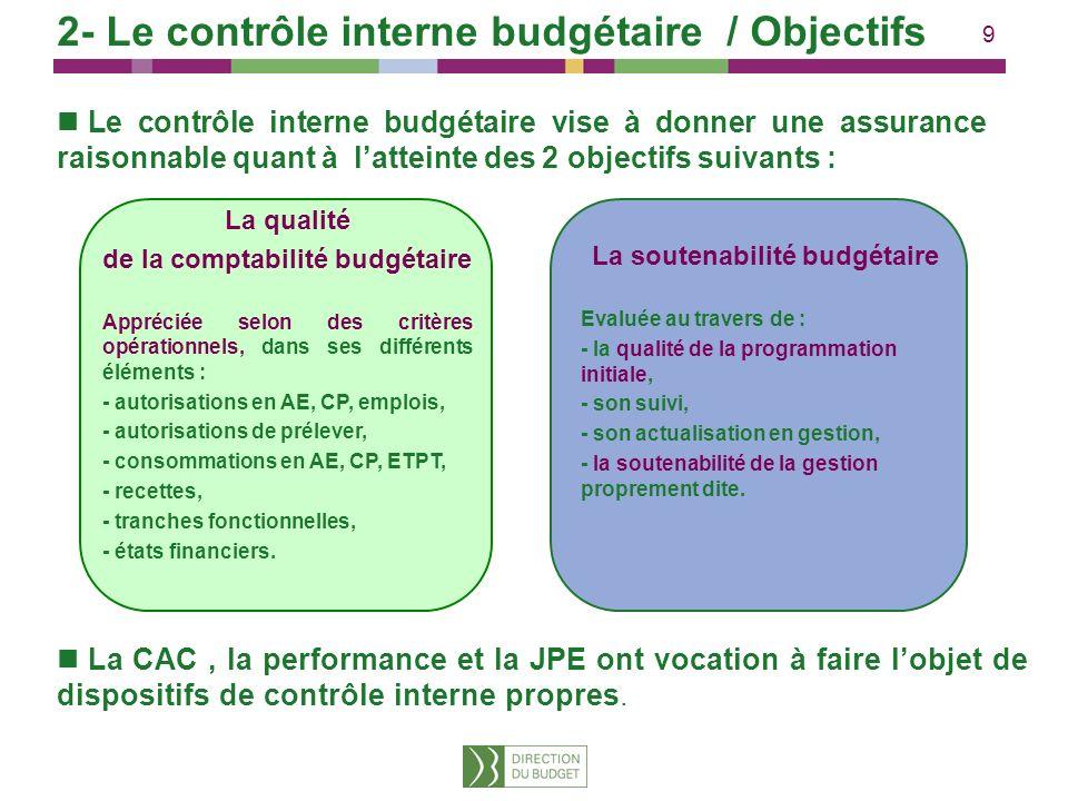 9 2- Le contrôle interne budgétaire / Objectifs Le contrôle interne budgétaire vise à donner une assurance raisonnable quant à latteinte des 2 objecti