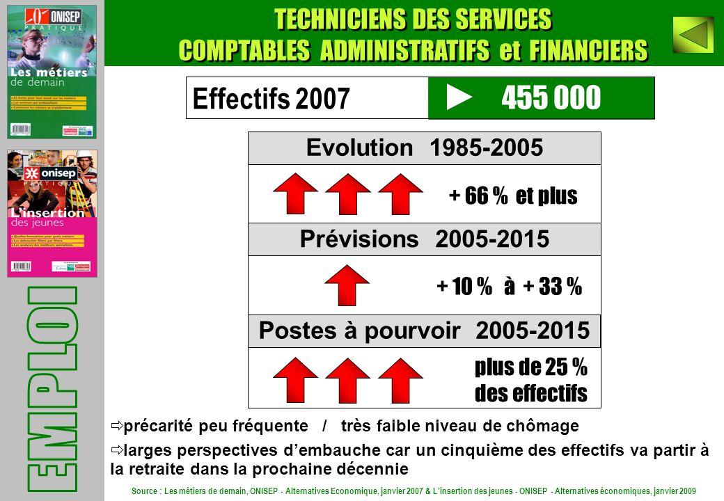 455 000 Evolution 1985-2005 Prévisions 2005-2015 Postes à pourvoir 2005-2015 + 66 % et plus plus de 25 % des effectifs Effectifs 2007 + 10 % à + 33 %