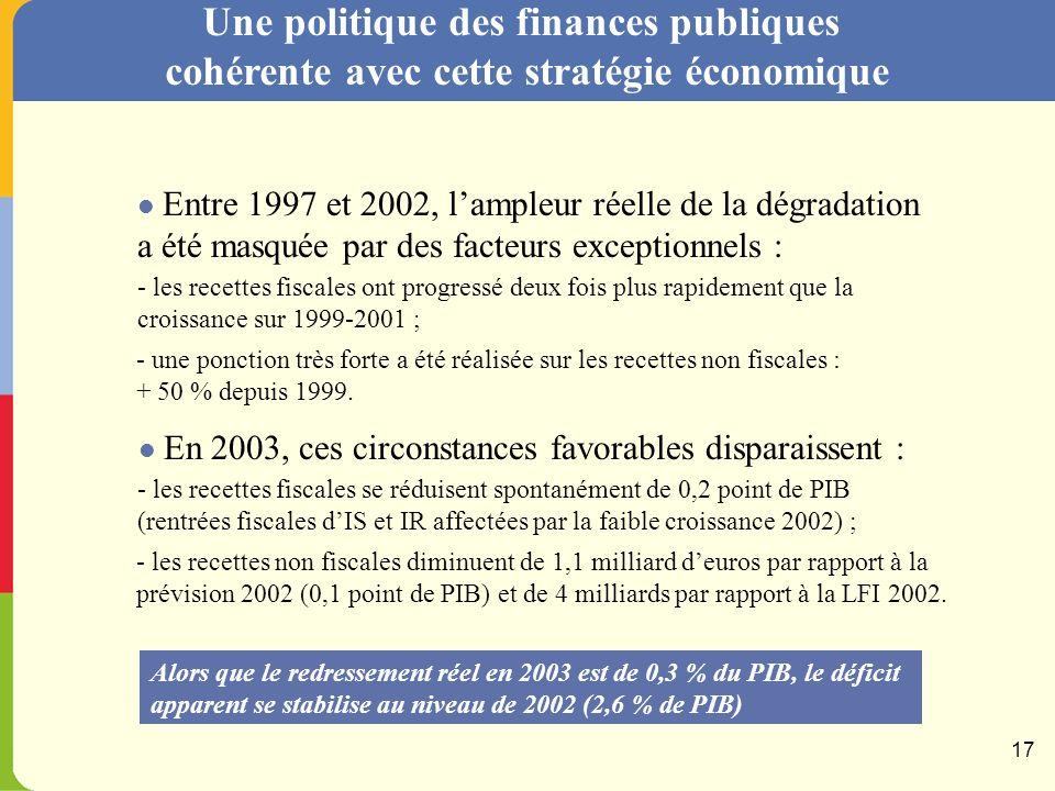 La réduction des dépenses publiques (0,5 % du PIB) permet de financer les baisses d impôts (0,2 %), tout en améliorant le déficit de manière structurelle.