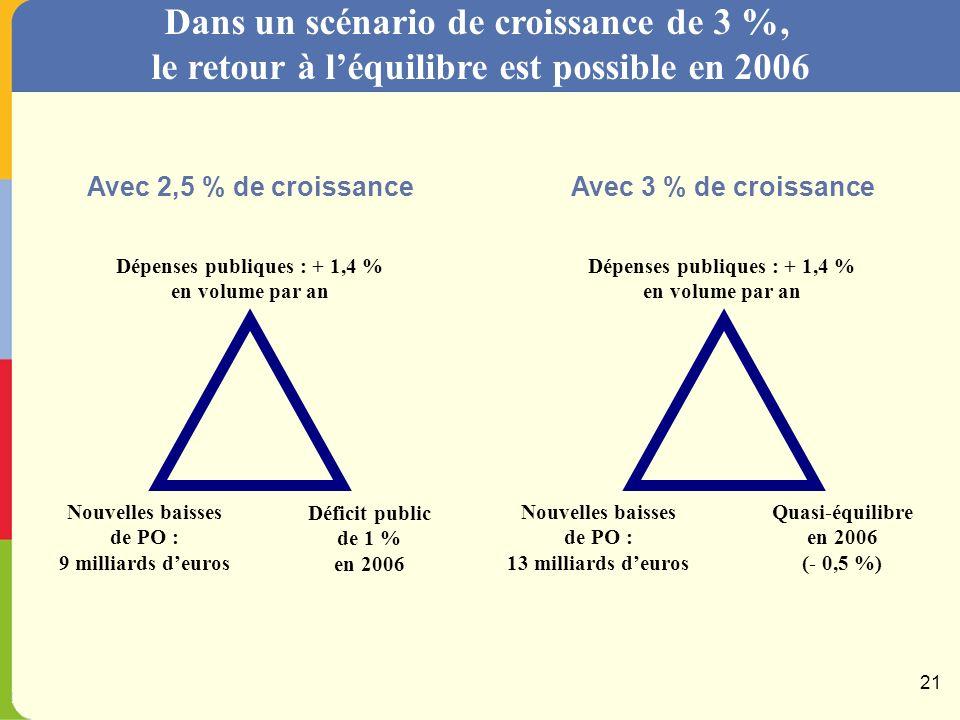 Après un coup darrêt au creusement du déficit en 2003… Scénario à 2,5 % … le Gouvernement replace les finances publiques sur un sentier de retour à léquilibre en % du PIB 20