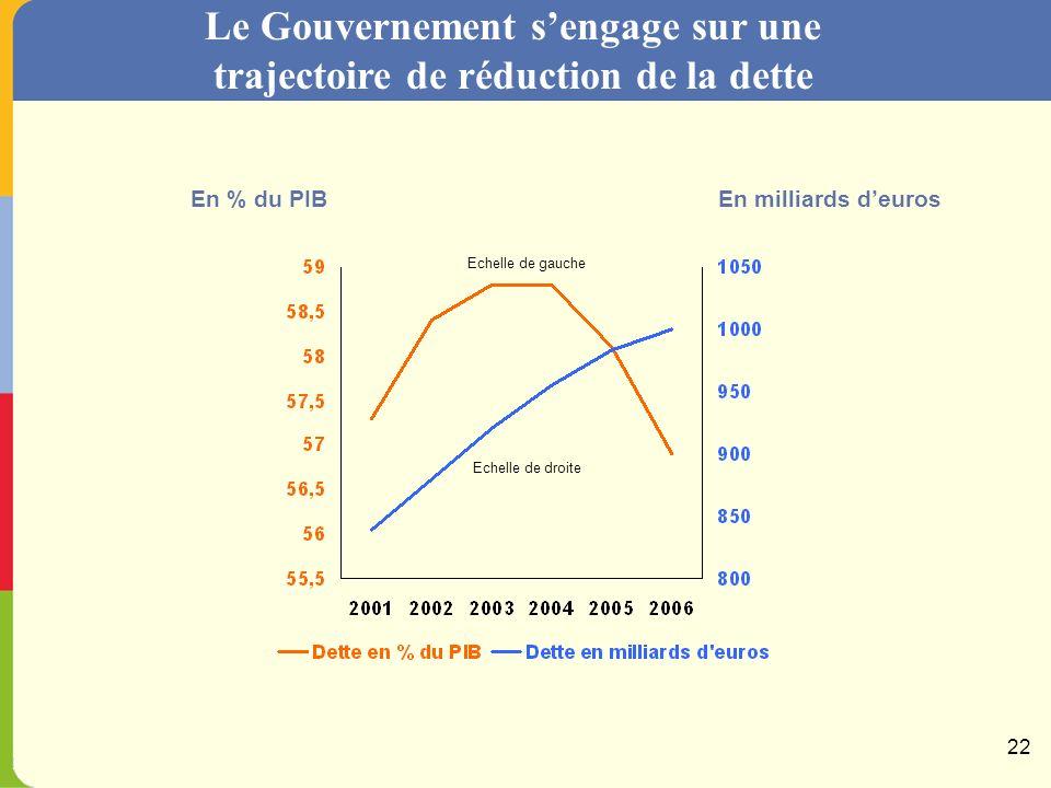Dans un scénario de croissance de 3 %, le retour à léquilibre est possible en 2006 Avec 2,5 % de croissanceAvec 3 % de croissance Dépenses publiques : + 1,4 % en volume par an Nouvelles baisses de PO : 9 milliards deuros Déficit public de 1 % en 2006 Dépenses publiques : + 1,4 % en volume par an Nouvelles baisses de PO : 13 milliards deuros Quasi-équilibre en 2006 (- 0,5 %) 21
