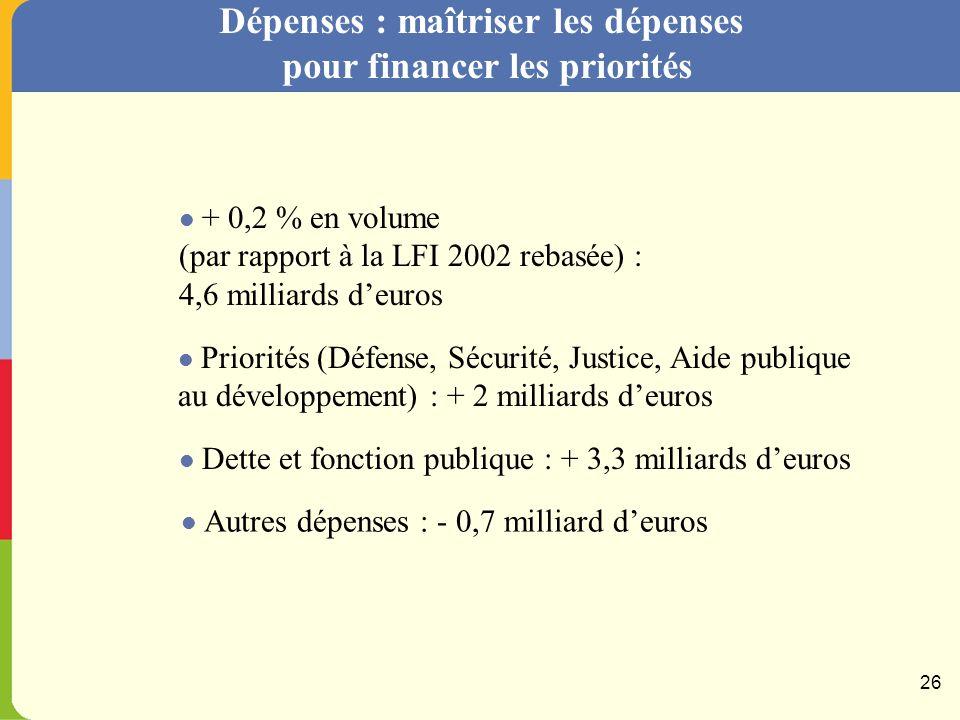 PLF 2003 : les choix du Gouvernement Dépenses Financer les priorités, maîtriser les dépenses, restaurer linvestissement Recettes Baisser les impôts pour lemploi, linitiative et les familles Solde Stopper la dérive du déficit de lÉtat.