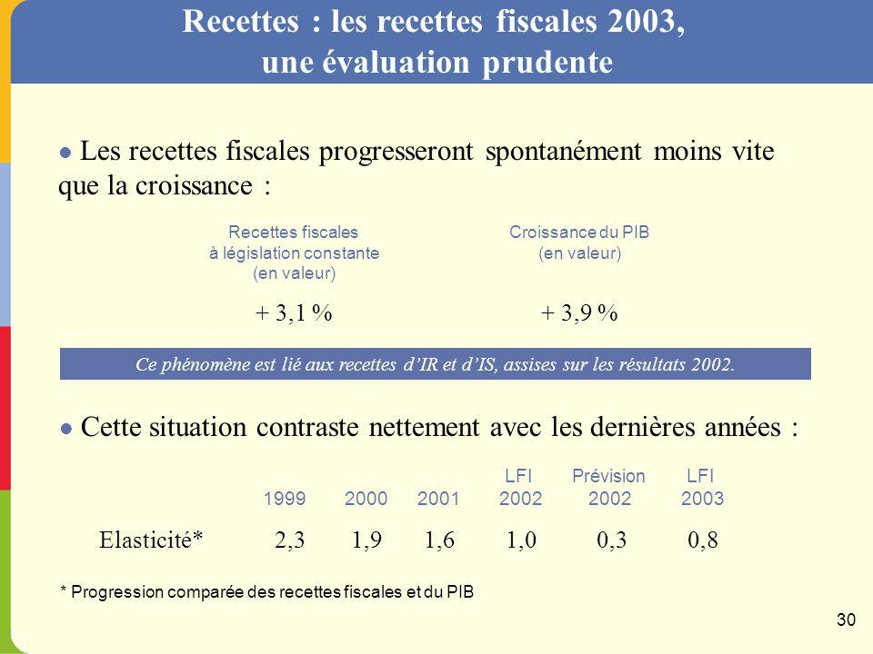 Dépenses : maîtriser les effectifs 29 Evolution des effectifs budgétaires civils + 3 788 - 4 877 Police, Justice