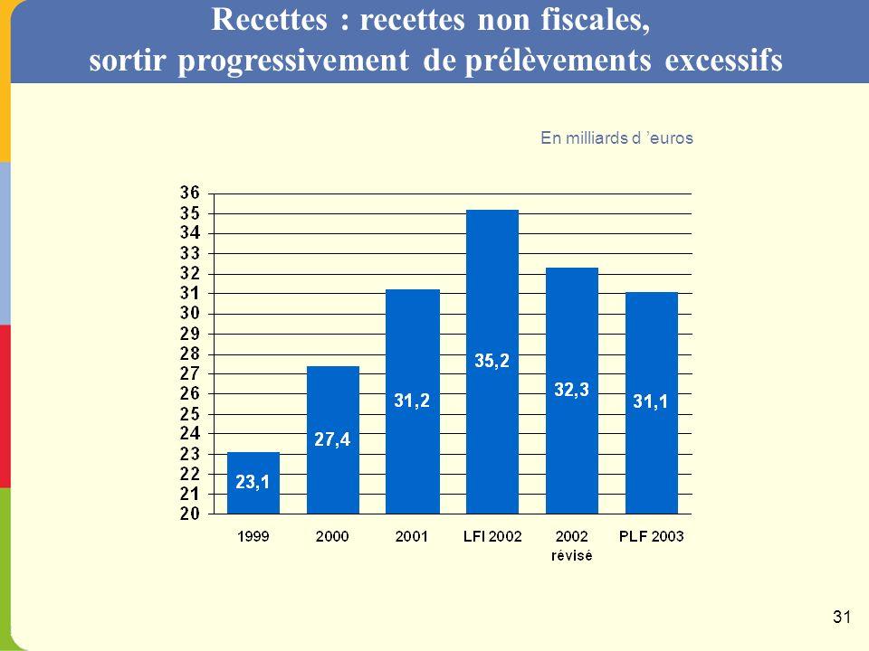 Recettes : les recettes fiscales 2003, une évaluation prudente Les recettes fiscales progresseront spontanément moins vite que la croissance : Recettes fiscales à législation constante (en valeur) + 3,1 % Croissance du PIB (en valeur) + 3,9 % Cette situation contraste nettement avec les dernières années : Ce phénomène est lié aux recettes dIR et dIS, assises sur les résultats 2002.