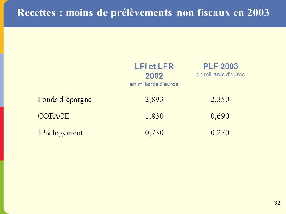 Recettes : recettes non fiscales, sortir progressivement de prélèvements excessifs En milliards d euros 31