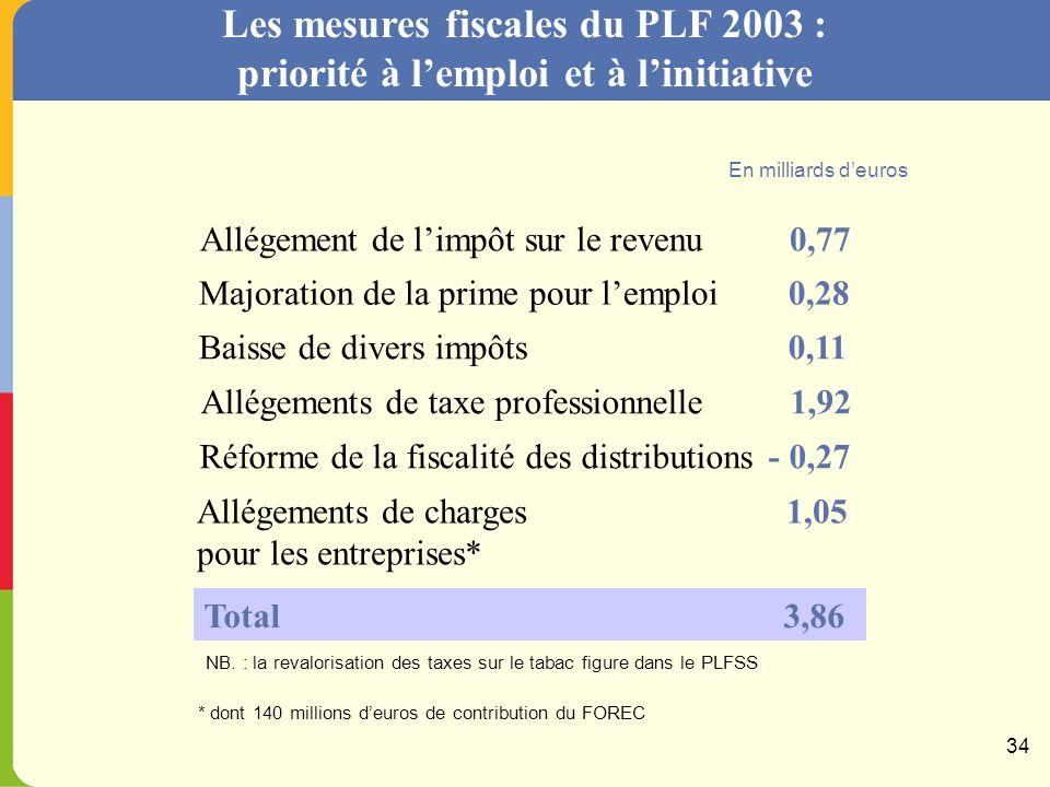 Solde : 2003, un coup darrêt à la dérive du déficit Audit 2002PLF En milliards deuros 33