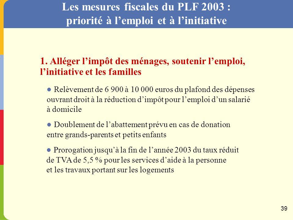 Les mesures fiscales du PLF 2003 : priorité à lemploi et à linitiative Revalorisation de la prime pour lemploi pour lensemble des salariés à temps partiel (exemple : salarié rémunéré sur la base du SMIC) Proportion dun temps complet en % Prime pour lemploi annuelle en euros 38
