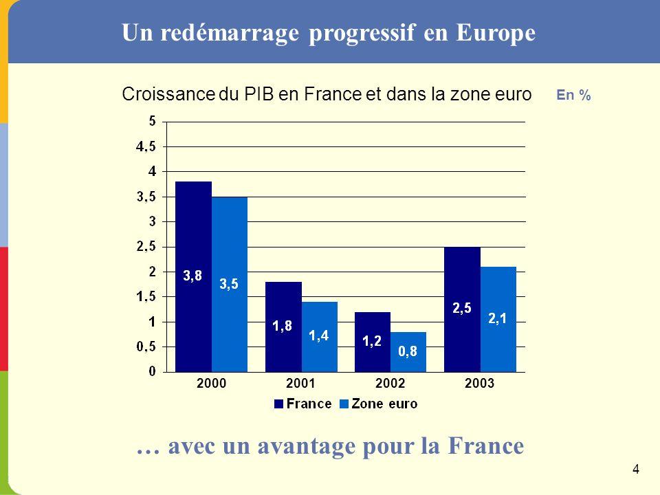 Une reprise mondiale dampleur modérée … avec des risques baissiers importants Croissance du PIB aux États-Unis et en Europe En % 2000200120022003 3