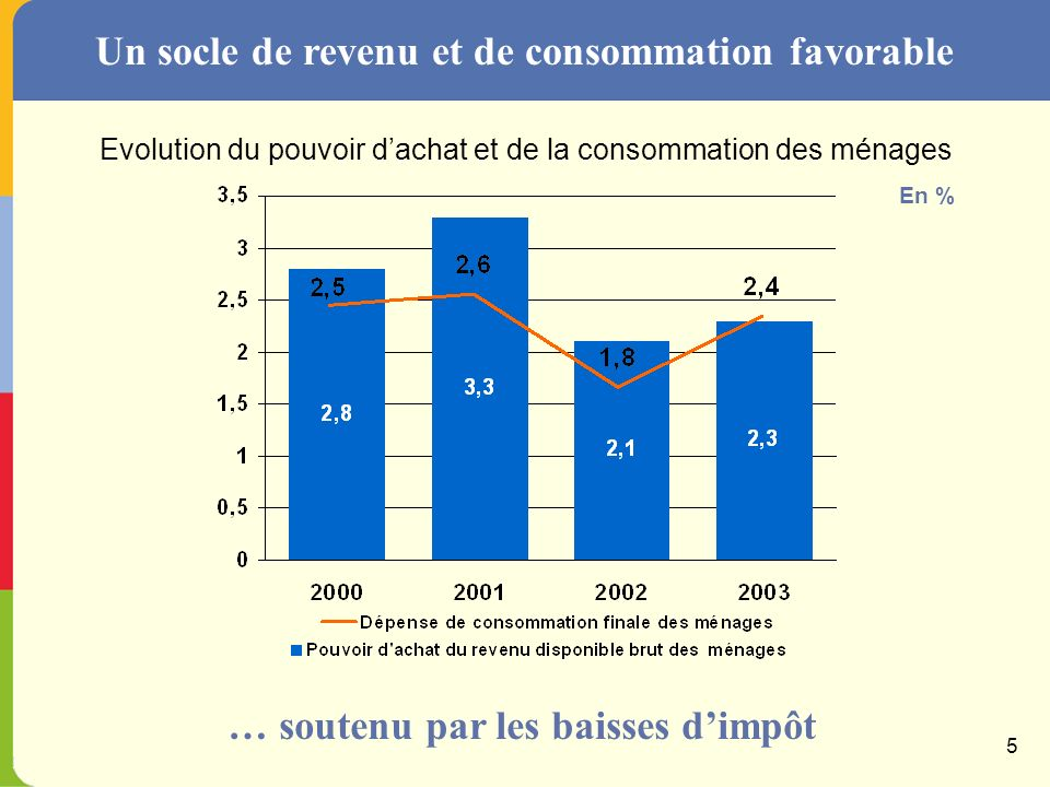 Un redémarrage progressif en Europe … avec un avantage pour la France Croissance du PIB en France et dans la zone euro En % 2000200120022003 4