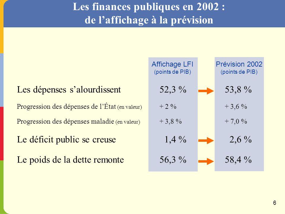 Un socle de revenu et de consommation favorable … soutenu par les baisses dimpôt Evolution du pouvoir dachat et de la consommation des ménages En % 5