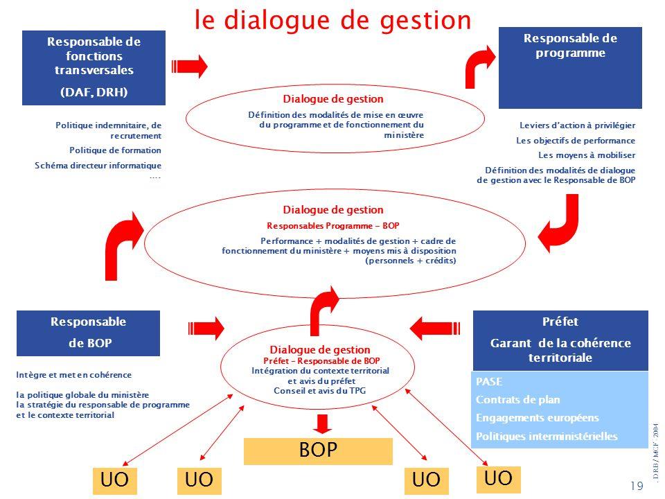 . DRB/ MCF - 2004 19 Responsable de programme Responsable de fonctions transversales (DAF, DRH) Dialogue de gestion Définition des modalités de mise e