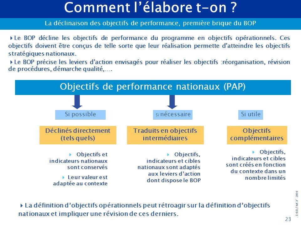 . DRB/ MCF - 2004 23 Comment lélabore t-on ? La déclinaison des objectifs de performance, première brique du BOP Objectifs de performance nationaux (P
