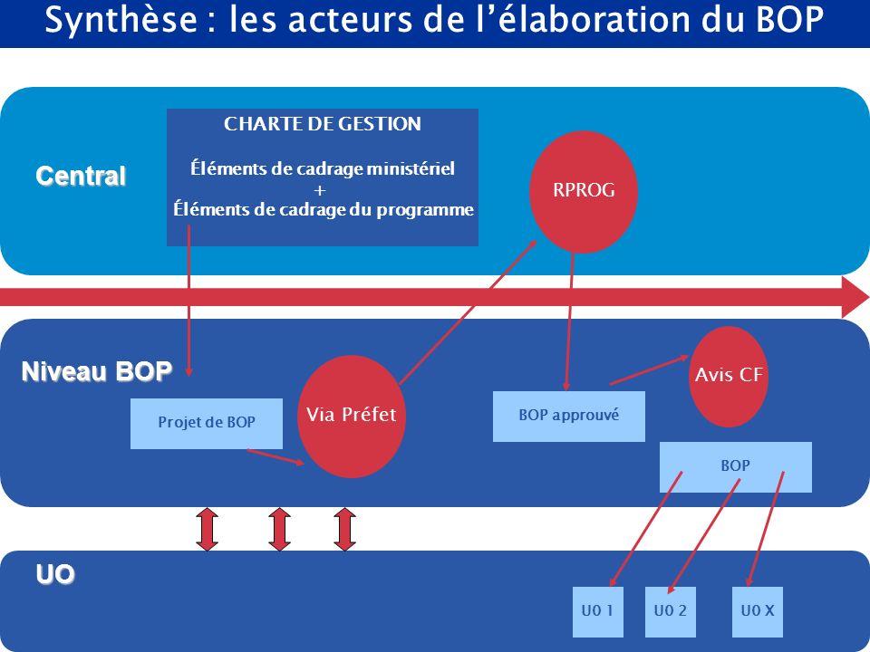 . DRB/ MCF - 2004 44 Synthèse : les acteurs de lélaboration du BOPCentral Niveau BOP UO CHARTE DE GESTION Éléments de cadrage ministériel + Éléments d